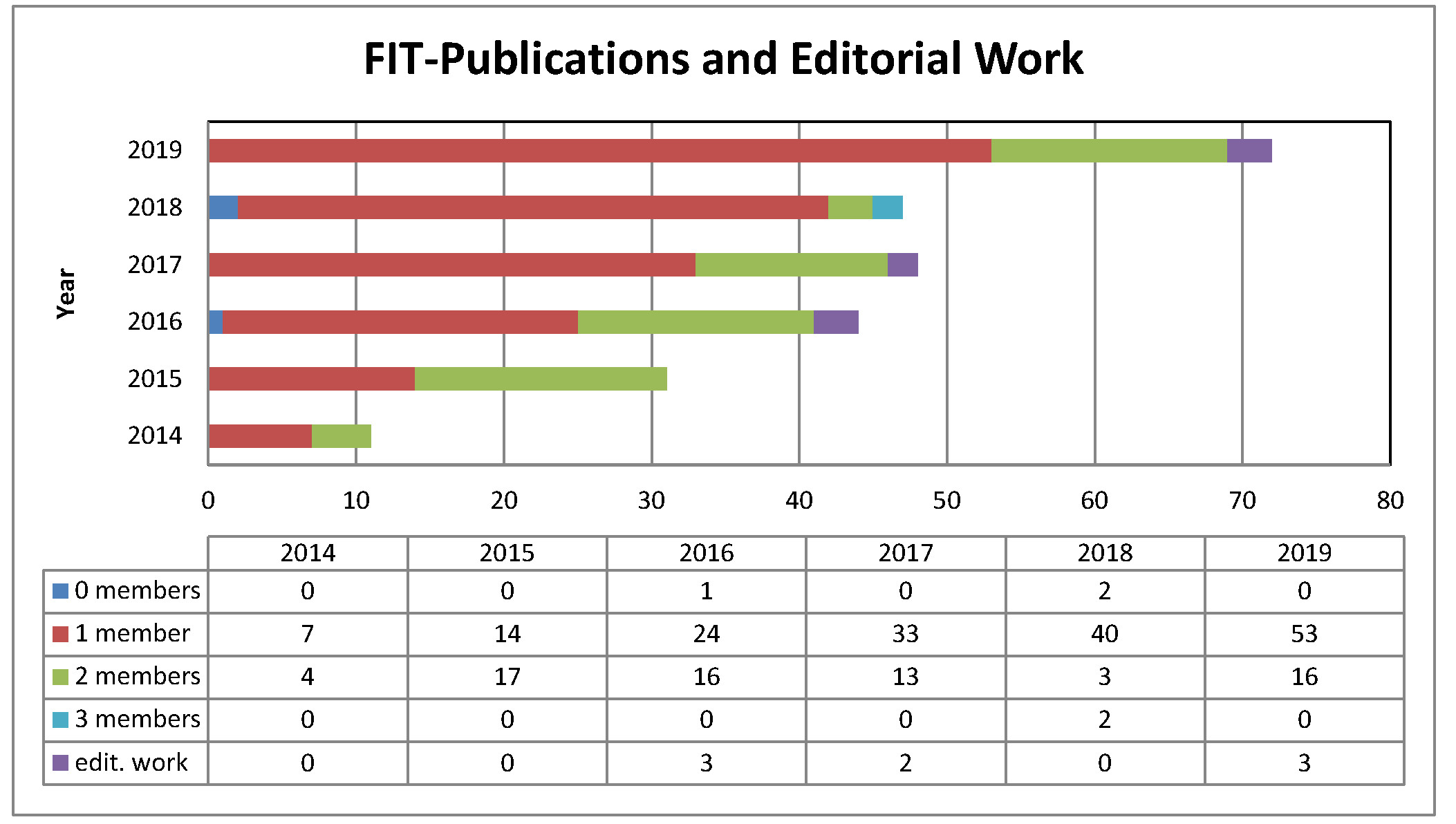 fit publications 2014-2019