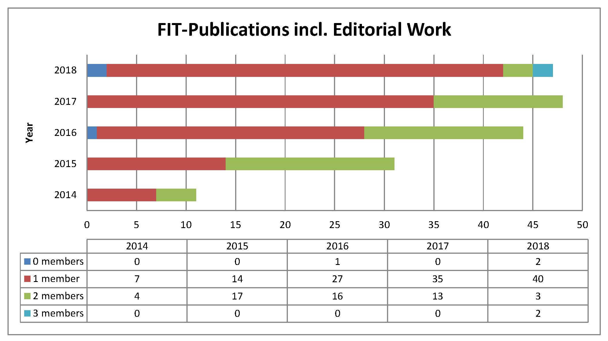 fit-statistik_publ__2014-2018_ed.jpg